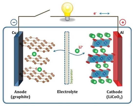 电动观光车锂电池放电原理